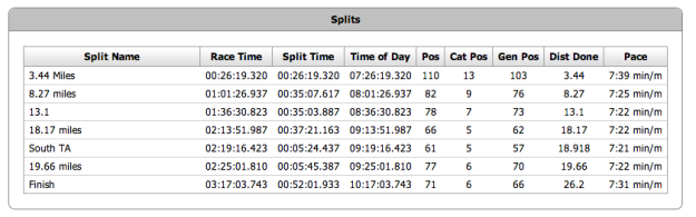 official splits 2